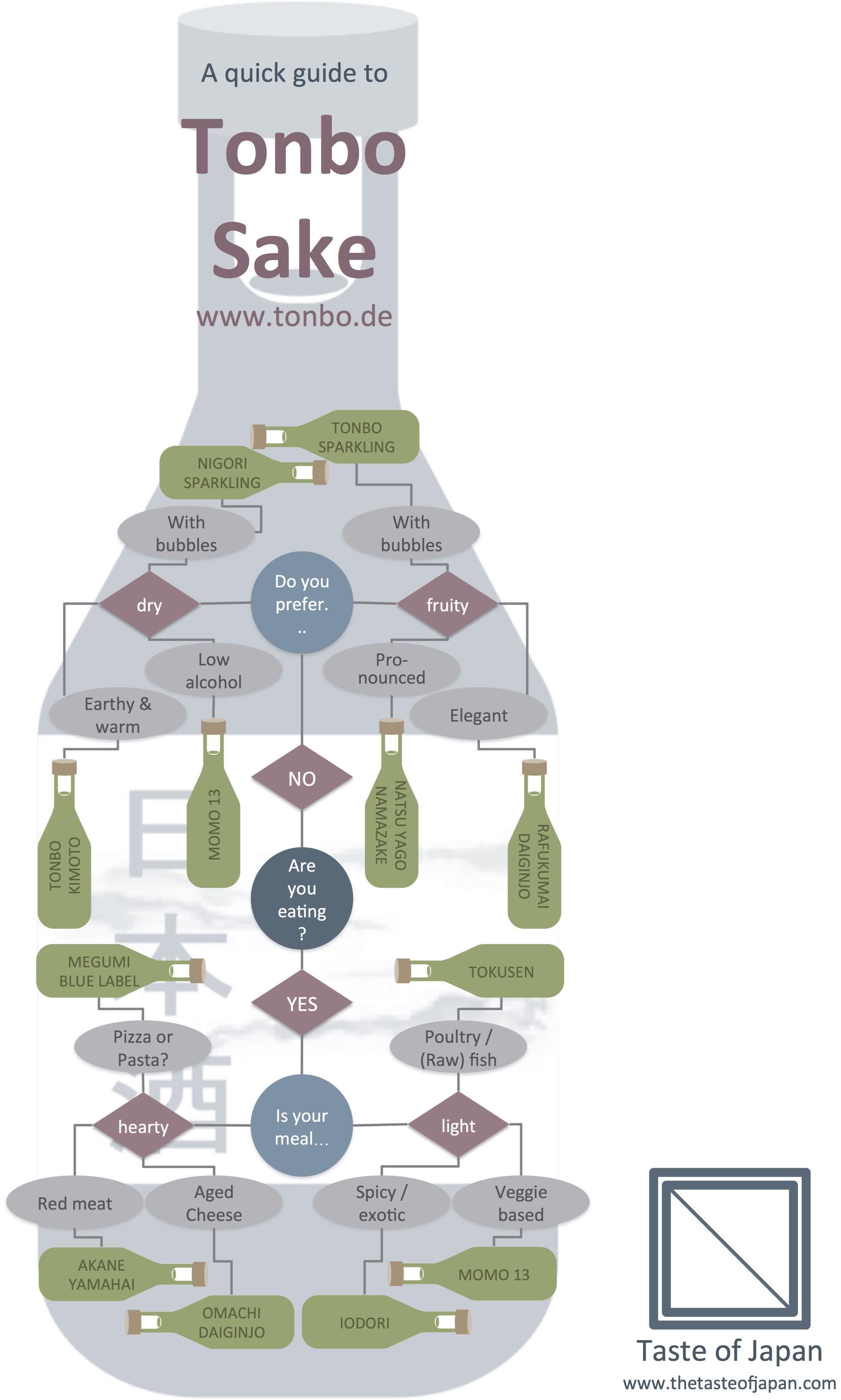 Entscheidungsbaum zur Auswahl von Sake