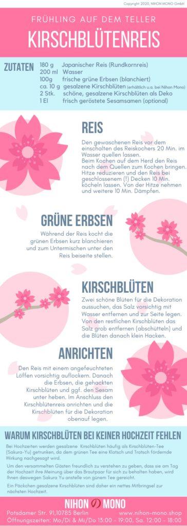 Infographik für den Kirschblütenreis